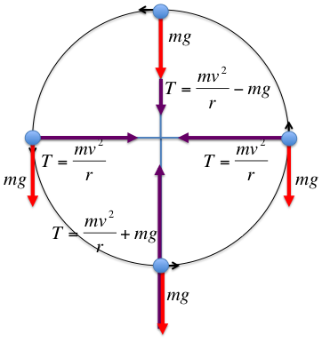 Physics a problem about circular motion mathematics stack exchange ccuart Image collections