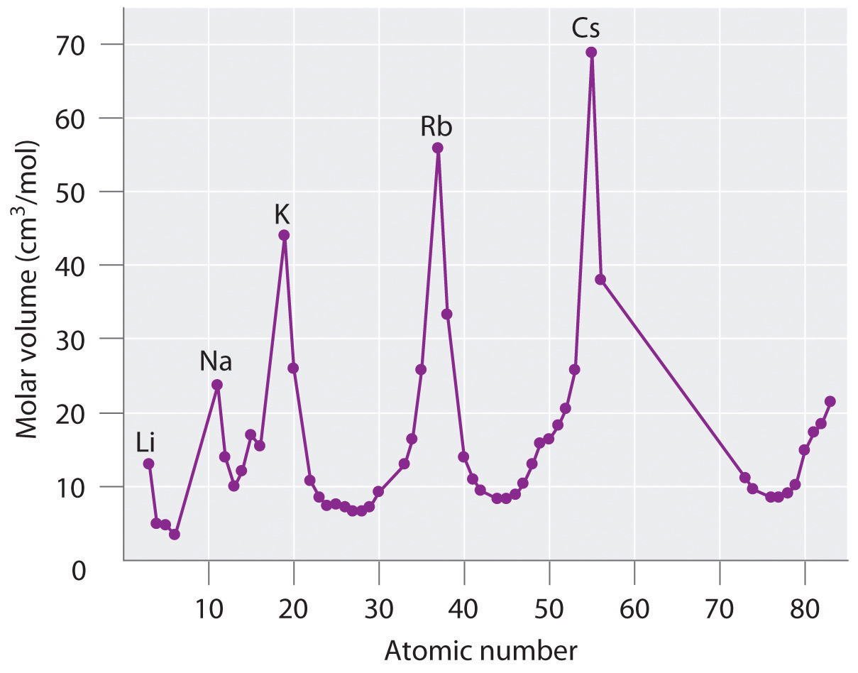 Why does do the melting points of alkali metals decrease as the atomic radius increases?