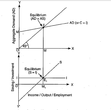 Derive the two alternative conditions of expressing national income  equilibrium. Show these equilibrium conditions on a single diagram.