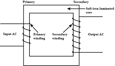 Draw A Simple Sketch Of A Step Up Transformer Label The Different Parts In The Diagram