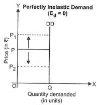 Perfectly Inelastic Demand Curve Is