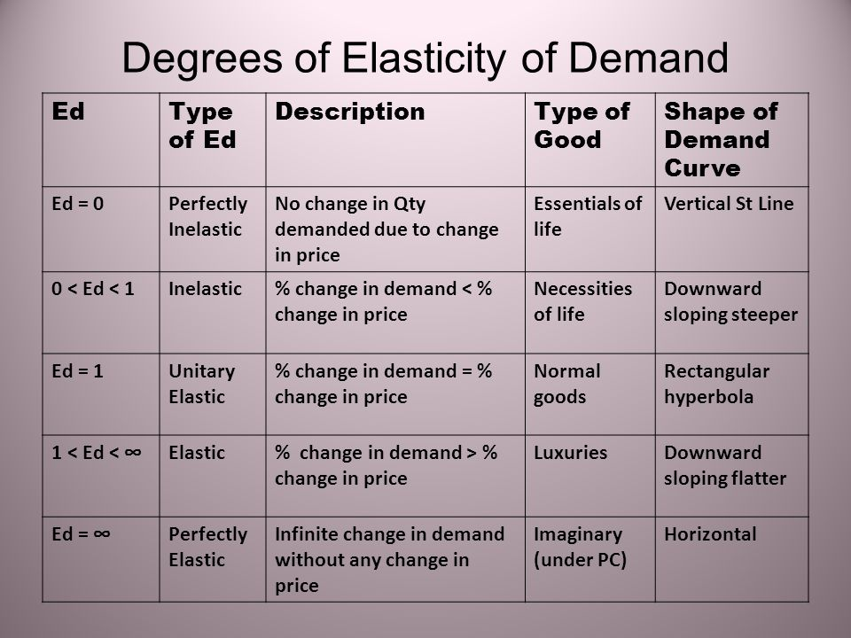 Write Explanatory Answer What Are The Degrees Of Elasticity Of Demand