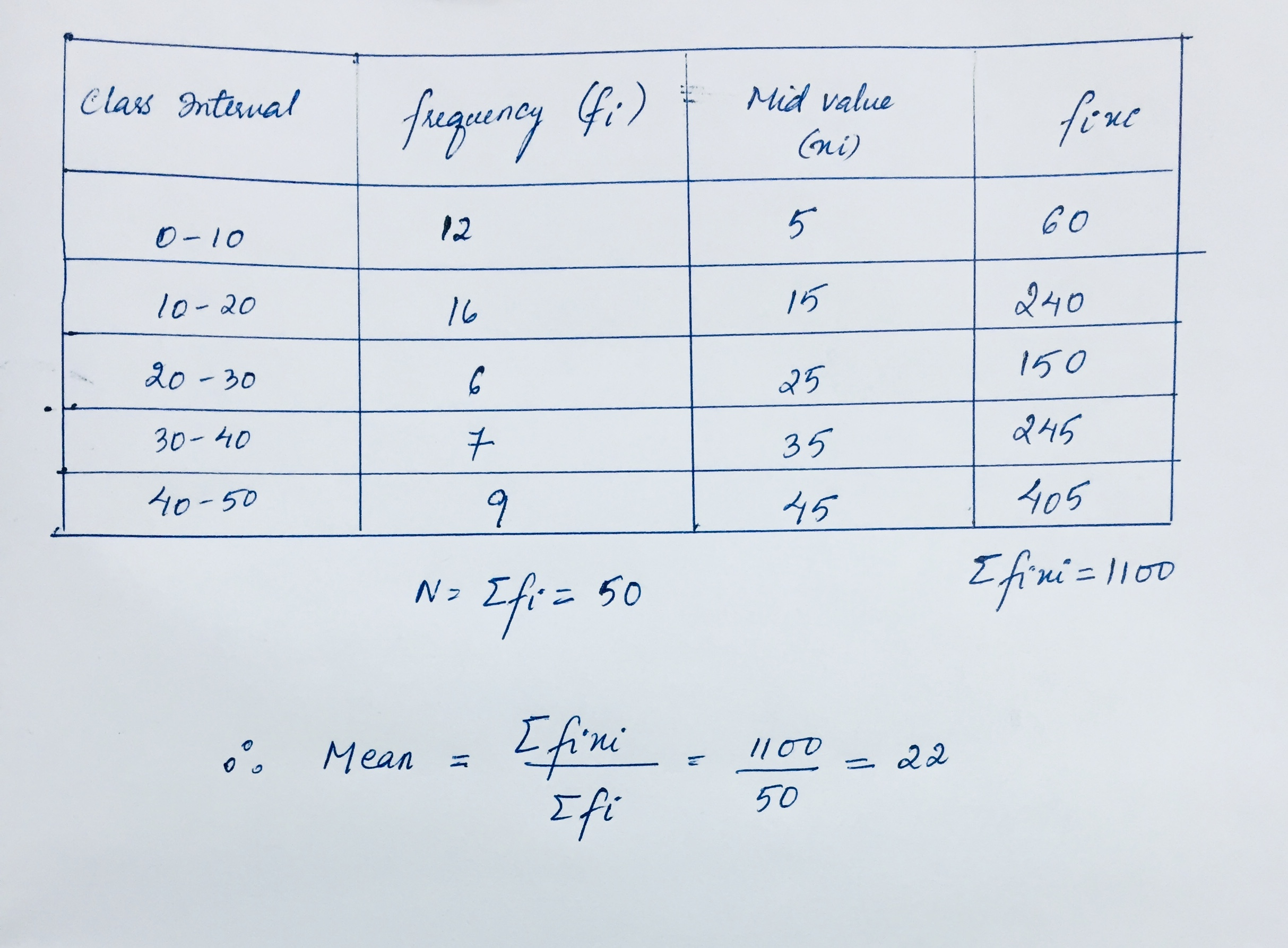 Calculate The Mean Of The Following Distributionci 0 10 10 20 20 30 30 40 40 50b 12 16 6 7 9