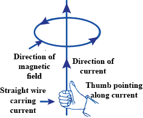 Briefly Explain An Activity To Plot The Magnetic Field Lines Around A Straight Current Carrying Conductor Sketch The Field Pattern For The Same Specifying Current And Field Directions What Happens To The