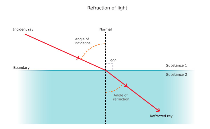With The Help Of A Ray Diagram State The Meaning Of Refraction Of Light State Snell S Law Of Refraction Of Light And Also Express It Mathematically
