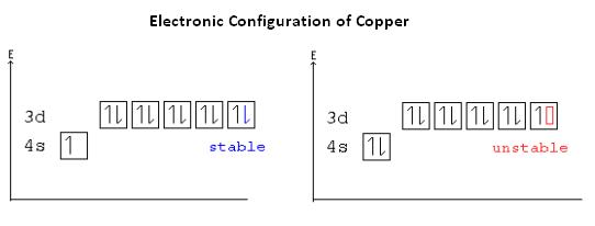 Electronic configuration of copper (atomic No.Cu - 29) is :Toppr