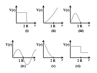 Which Of The Following Potential Energy Curves In The Above