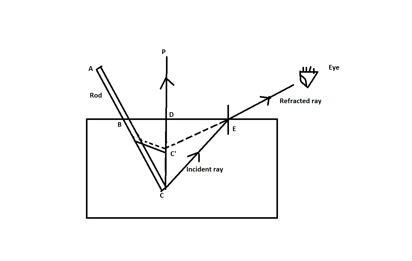 Draw A Ray Diagram To Illustrate The Bending Of A Stick In Water