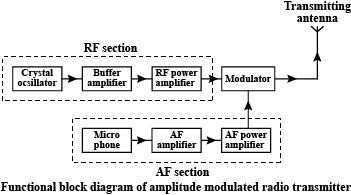 Draw the block diagram of Amplitude Modulated (AM) Radio transmitter.Toppr