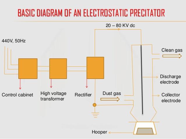 Electrostatic precipitator basic diagram of how bitcoins can i mine bitcoins on my laptop