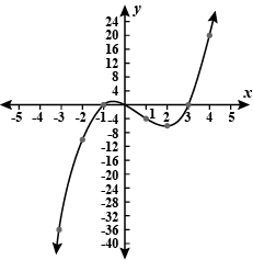 The Given Graph Can Be Represented By Which Of The Toppr Com