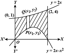 Area Of The Region Bounded By The Curves Y 2x Y 2x X2 X 0 And X 2 Is Given By