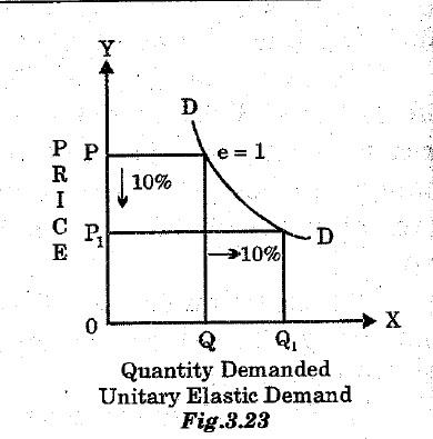 Unitary Elastic Demand
