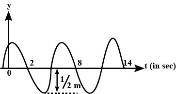 The Sketch In The Figure Shows Displacement Time Curve Of A Sinusoidal Wave At X 8 M Taking Velocity Of Wave V 6m S Along Positive X Axis Write