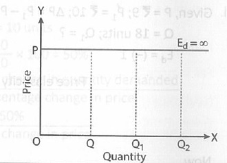 What Is Elasticity Of Demand In A Situation When Percentage Change