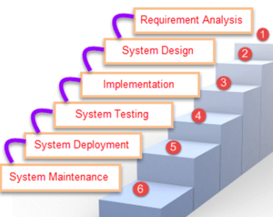 Which Of The Following Is Not A Phase In The Sdlc