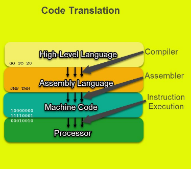 The fastest translator that converts high level language is .