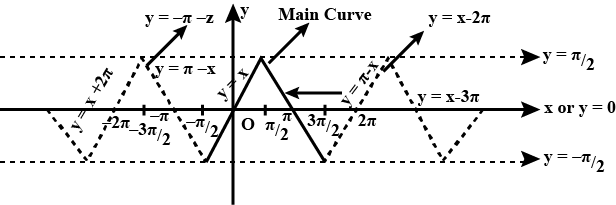 Sketch The Graph For Y Sin 1 Sinx