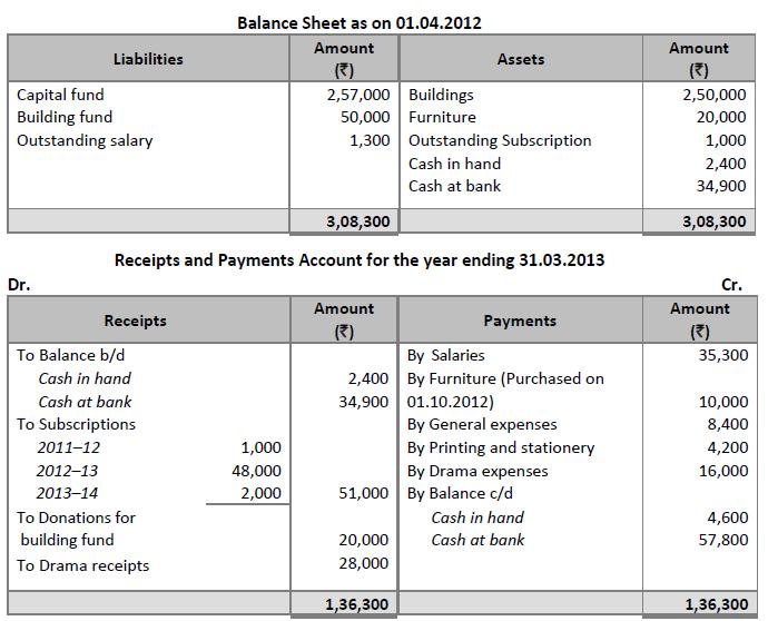Do Salary Expenses Go on a Balance Sheet